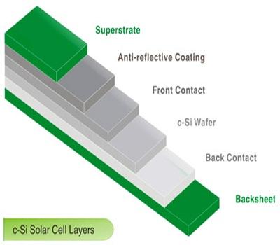 biosolar-panel-solar-con-material-biologico