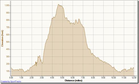 6-22-2011, Elevation - Distance