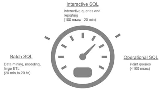 sql-on-hadoop-segments-diagram