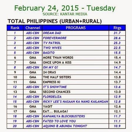 Kantar Media National TV Ratings - Feb 24, 2015 (Tues)