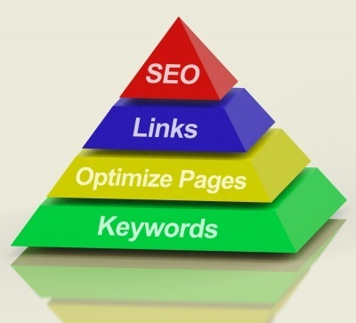 The 3 core areas of SEO ( Search Engine Optimization )