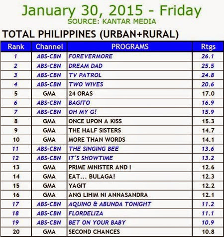 Kantar Media National TV Ratings - Jan 30, 2015 (Fri)