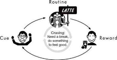 starbucks habit