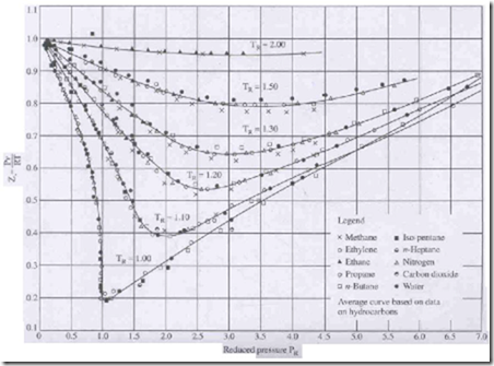 compressibility factor. it may be seen from the chart that value of compressibility factor at critical state is