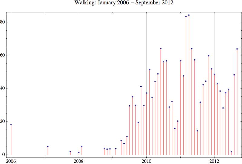 Walking 2012 9