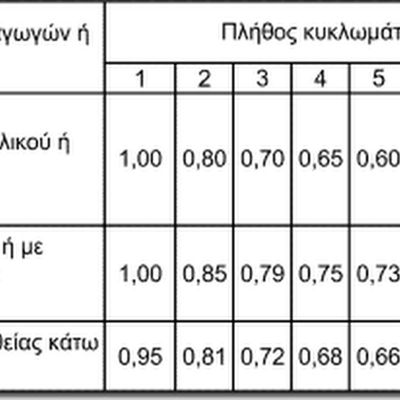 Συντελεστες διορθωσης για την ομαδοποιηση περισσοτερων απο ενα κυκλωματων