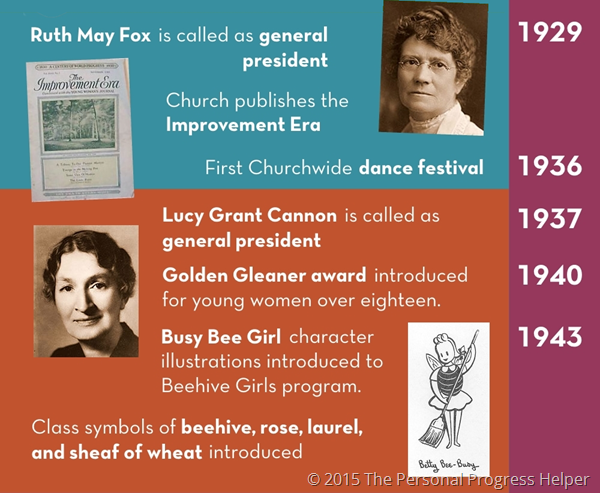 History of the Young Women's Organization Timeline Infographic: 1929-1943