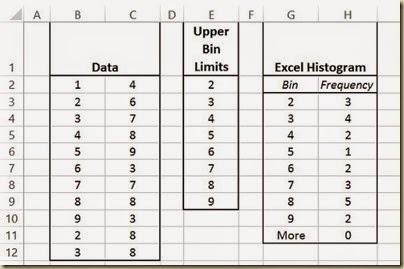 Measures of Central Tendency in Excel - Histogram Data