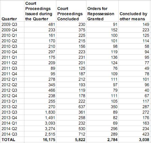 Court Proceedings Q3 2014