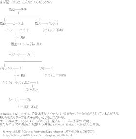 [AA]ドラゴンボール 家系図 ?