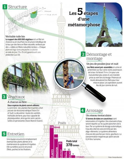proyecto-torre-eiffel-verde-eliminaria-878-toneladas-de-CO2-en-París-en-paris