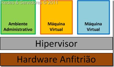 Virtualização Nativa