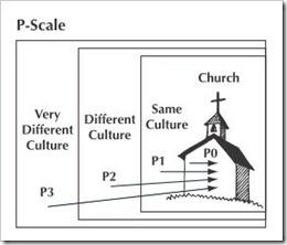 p-scale