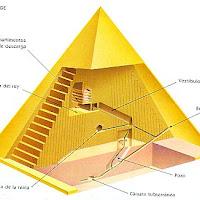 08.- Esquema de una pirámide