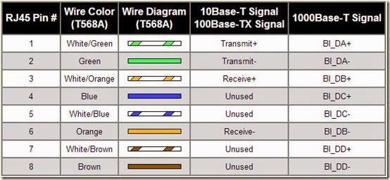 Cara memasang kabel utp rj tekno