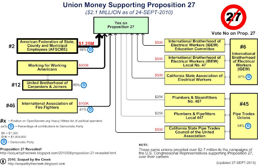Various unions have contributed heavily to Proposition 27, likely to protect to protect their multi-million dollar investment in the careers of certain California politicians.
