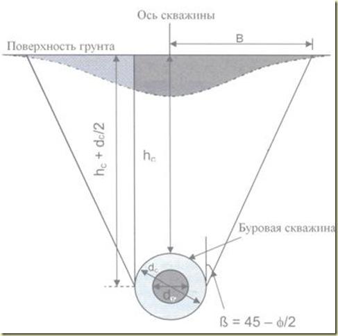Распределение осадок поверхности для скважин ГНБ