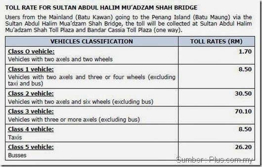 kadar tol jambatan pulau pinang kedua