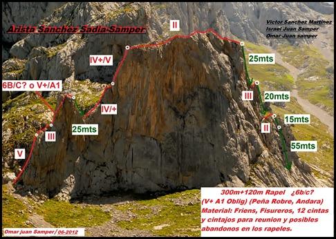 Croquis Sanchez Sadia-Samper 300m 120m Rapel 6c¿ (V  A1 Oblig) (Peña Robre, Andara)  (Omar Samper)