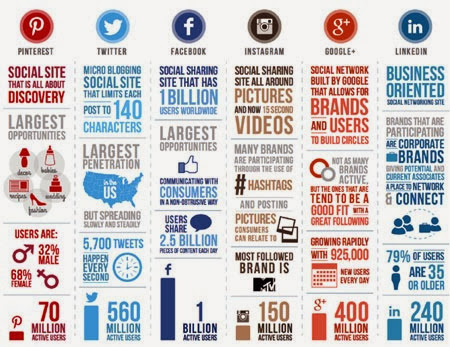 Datos sobre número de usuarios de las distintas redes sociales.