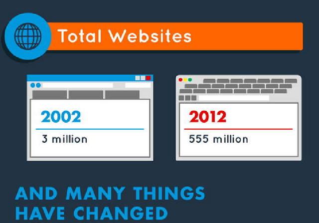 Internet 10 años despues