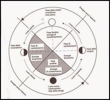 luna rossa ciclo2
