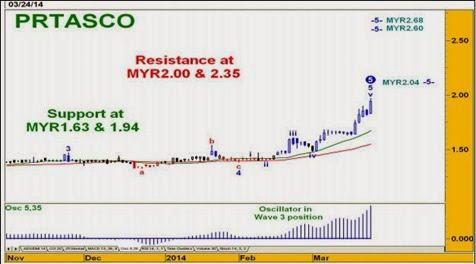 protasco chart analysis