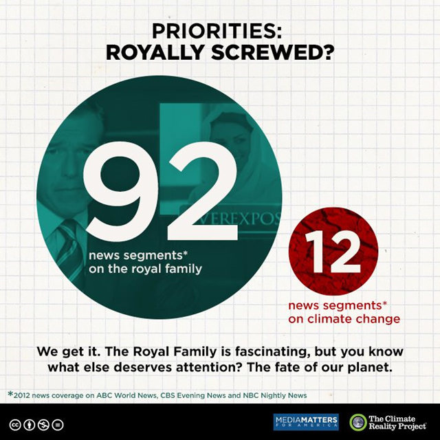 In 2012, ABC, CBS, and NBC evening news programs devoted 92 news segments to the royal family, versus 12 news segments on climate change. Graphic: Media Matters