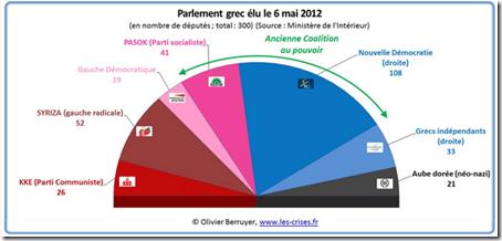 Grec - Scrutin - Apres-  % Nombre de députés