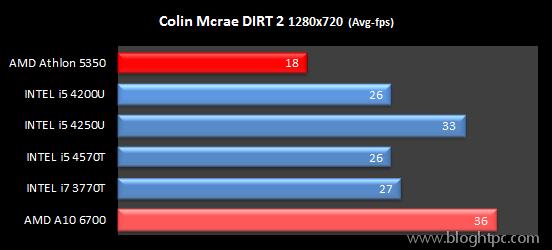 Rendimiento Gráfico Dirt2 AMD ATHLON 5350