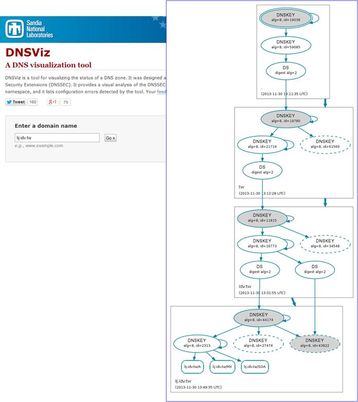 DNSSEC22