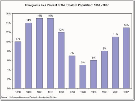 Migrants 1850-2007