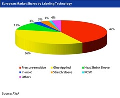 european label mkt by technology