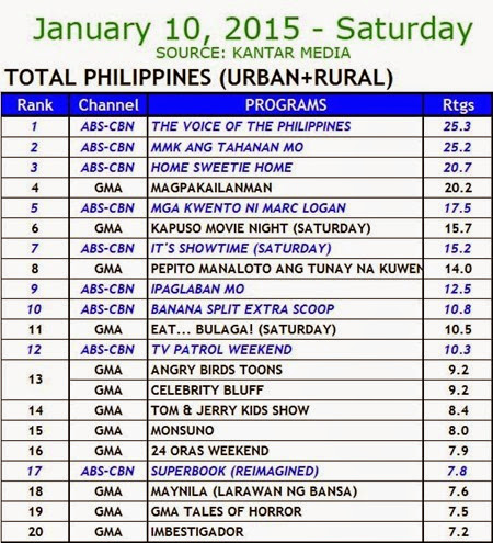 Kantar Media National TV Ratings - Jan 10 2015 (Sat)