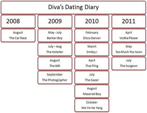Diva Dating Diary