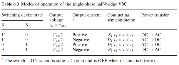 Single-phase half-bridge VSC