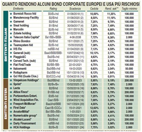 obbligazioni migliori 2015