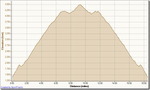 My Activities Harding TT & Back 1-13-2012, Elevation - Distance