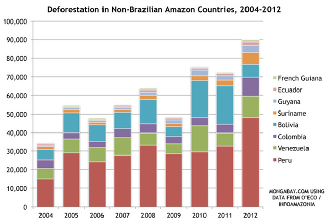 Deforestation in non-Brazilian Amazon countries, 2004-2012. Graphic: Mongabay.com / O'Eco / InfoAmazonia