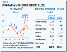 Provinces - BORROWING MORE THAN DEFICITS ALONE