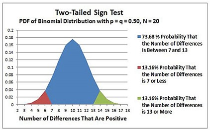 sign test,nonparametric,t test,t-test power,statistics, excel,excel 2010,excel 2013