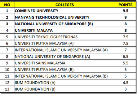 University Tally Points GACC 2012