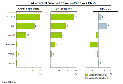 People want Windows Tablets more than iPads