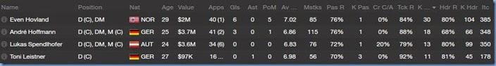 Defender stats
