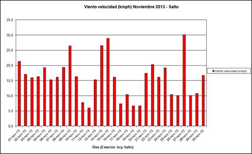 Viento Velocidad (Noviembre 2013)