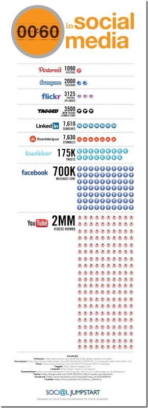60-secondi-in-un-social-network