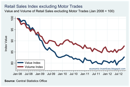 Ex Motor Trades Index to October 2012