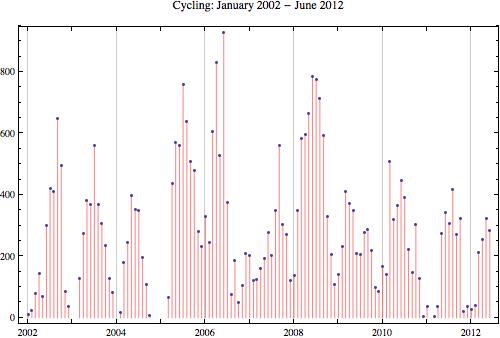 Cycling 2012 6