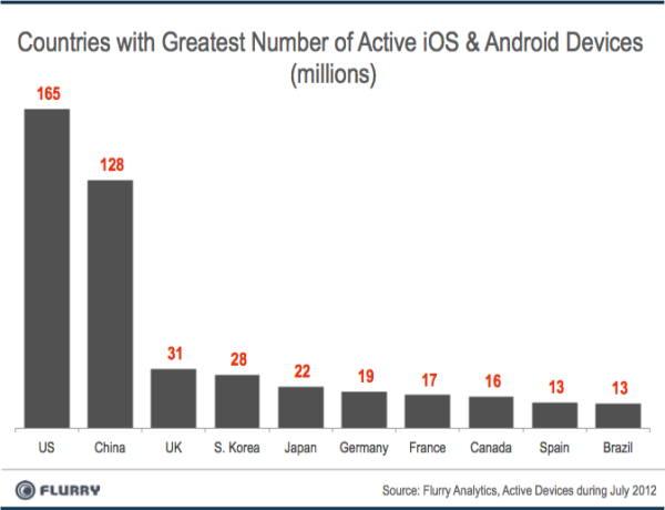 Paises con mas usuarios de Android e iOS