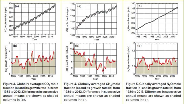 Globally averaged carbon dioxide (CO2), methane (CH4), and nitrous oxide (N2O) mole fractions (a) and growth rate (b) from 1984 to 2013. Graphic: WMO Global Atmosphere Watch Programme